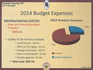 A chart from the draft budget presentation shows the breakdown of mandates versus other expenses. Graphic courtesy of the Putnam County Legislature and Barbara Scuccimarra