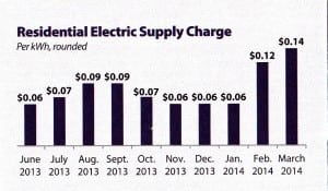 Central Hudson provided customers with a chart showing price changes.