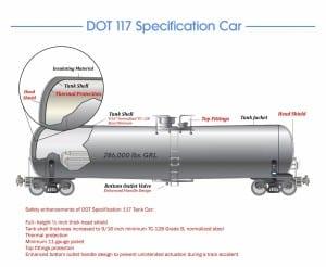 TheU.S.DepartmentofTransportationcallsforreplacingvulnerableDOT111crude-oilrailroadcarswithasturdierversion,the117.(DrawingfromtheTransportationDepartment)
