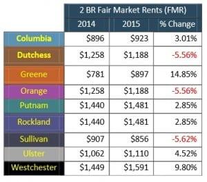 2BR fair market rental