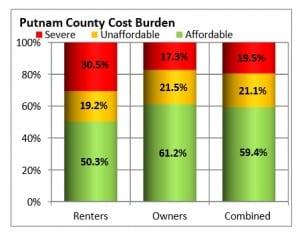 putnam county cost burden