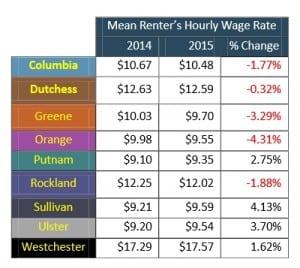 renter hourly wage
