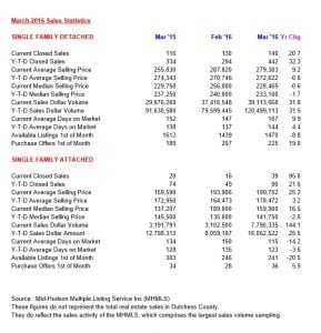 March sales figures in Dutchess County (click to enlarge)