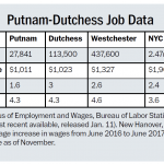 Putnam-Dutchess Job Data