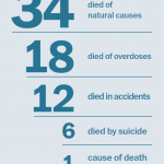 Deaths, 2018