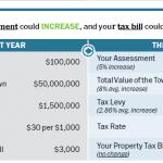 Beacon Assessments Jump 10 Percent