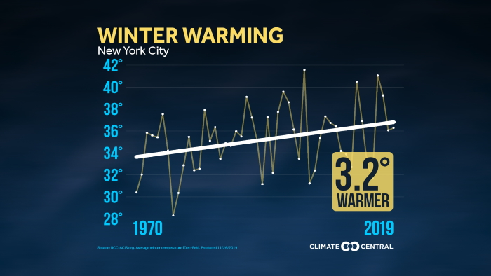 2019WinterTrends_Graph_NYC_en_title_lg