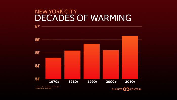 2020USReview_Decades_NYC_en_title_lg