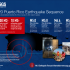 Letter: Earthquake in PR