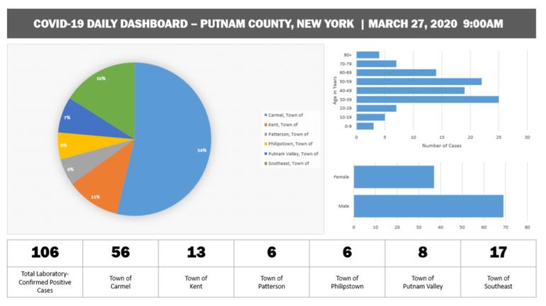 putnam cases chart