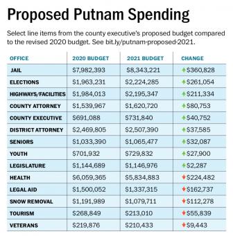 Putnam Budget 2020