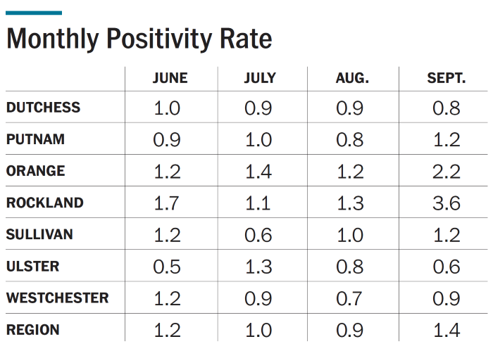 monthly positive rate