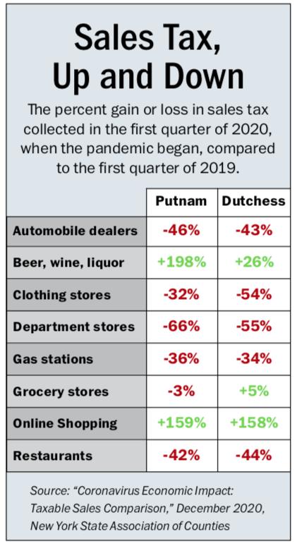 Putnam Sales Tax 2020