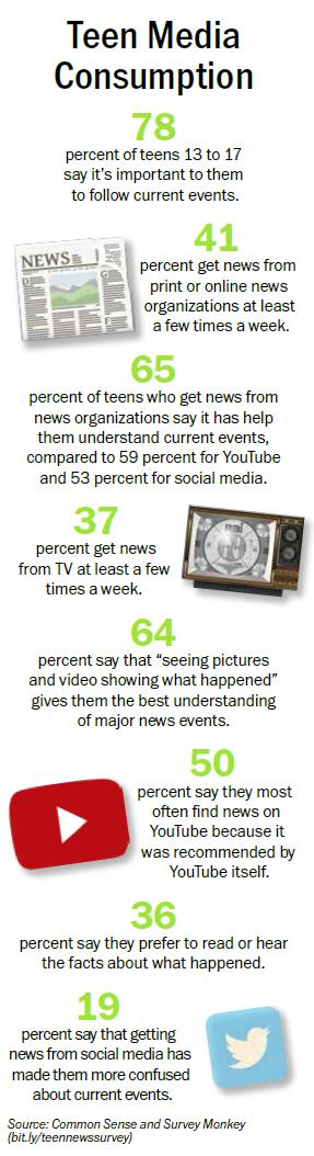 teen media consumption