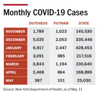 COVID Cases as of 5/11/21
