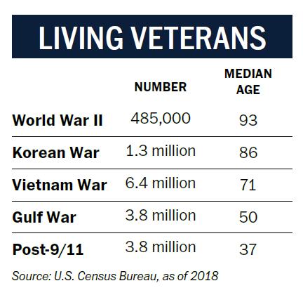Living Veterans