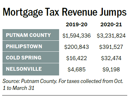 Mortgage Tax Jumps