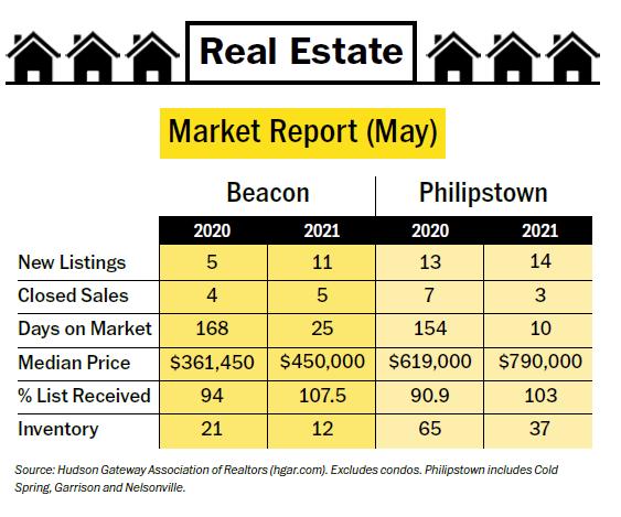 real estate may