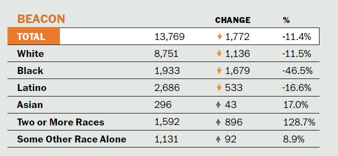 Beacon stats