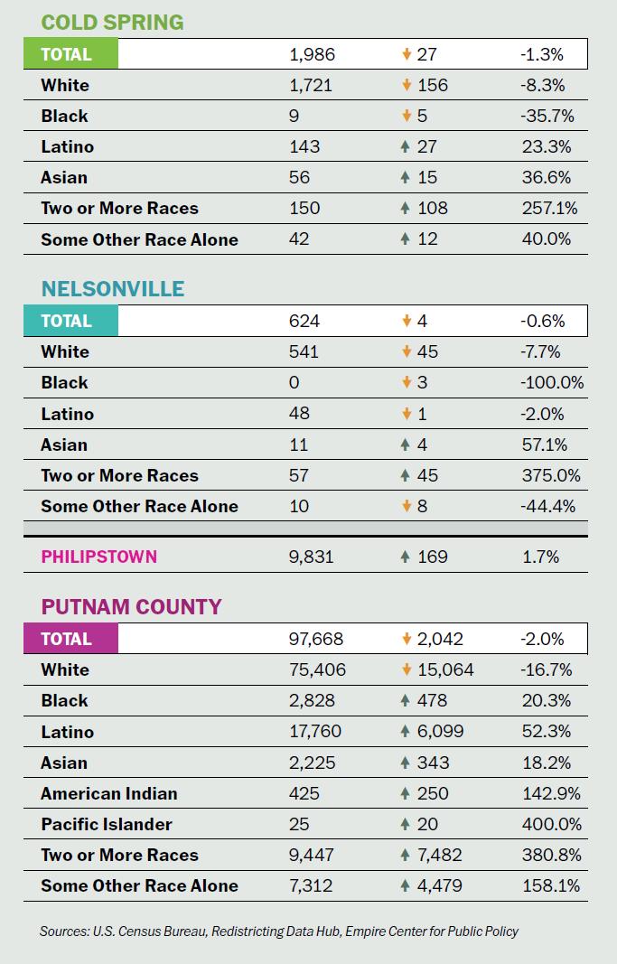 Philipstown and Putnam census