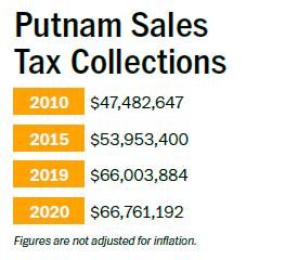 Putnam sales tax