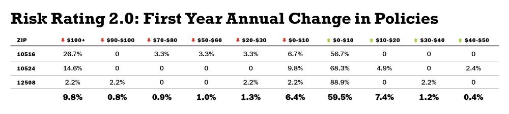 Risk 2.0 chart